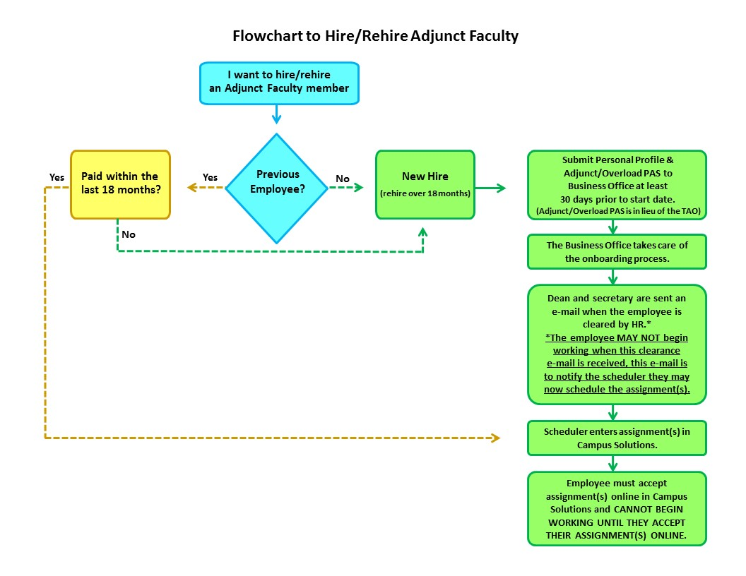 Flowchart showing how to hire/rehire adjunct faculty