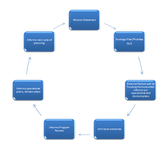 FLow chart showing planning stemming from Mission Statement