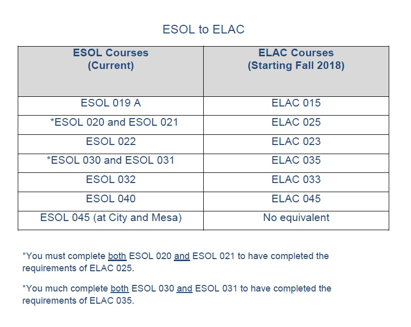 ESOL to ELAC conversion chart