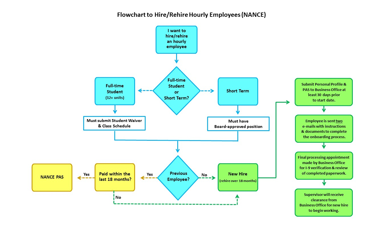 Flowchart showing how to hire NANCE employees