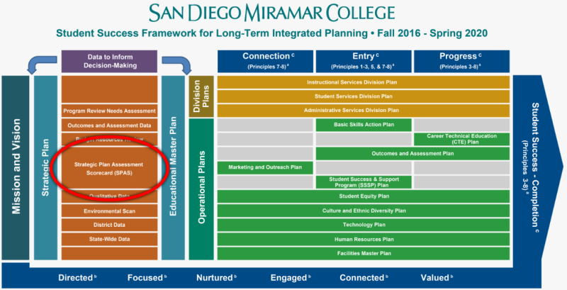 link to SPAS on the Miramar Planning Website