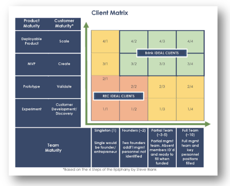 Client matrix based on the 4 steps of Epiphany